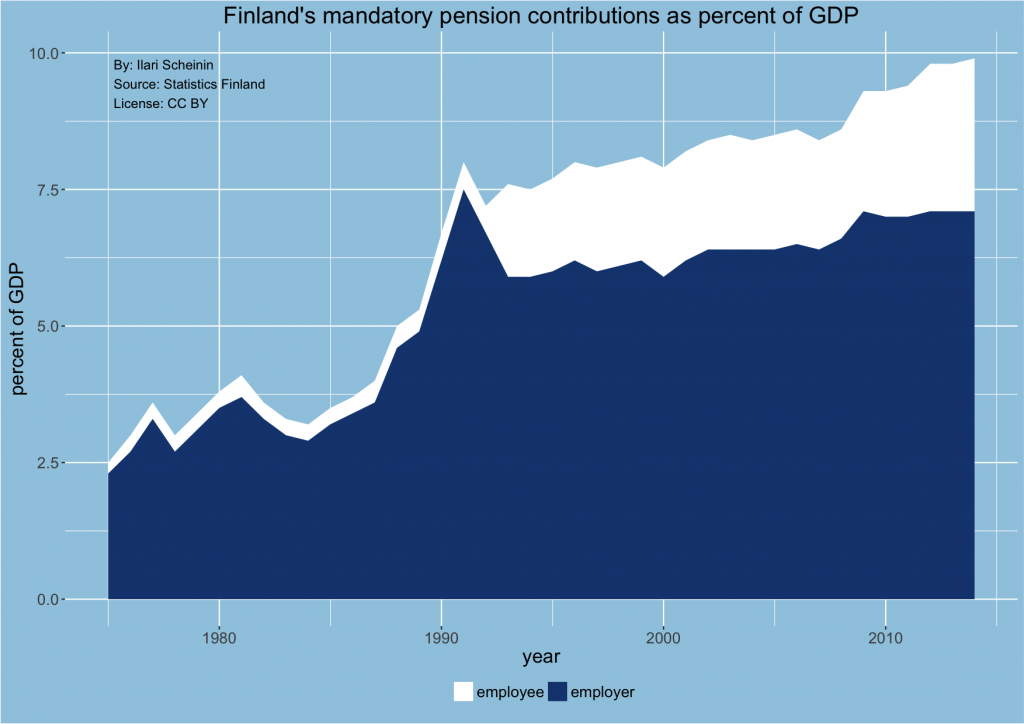 finland-pension-contributions