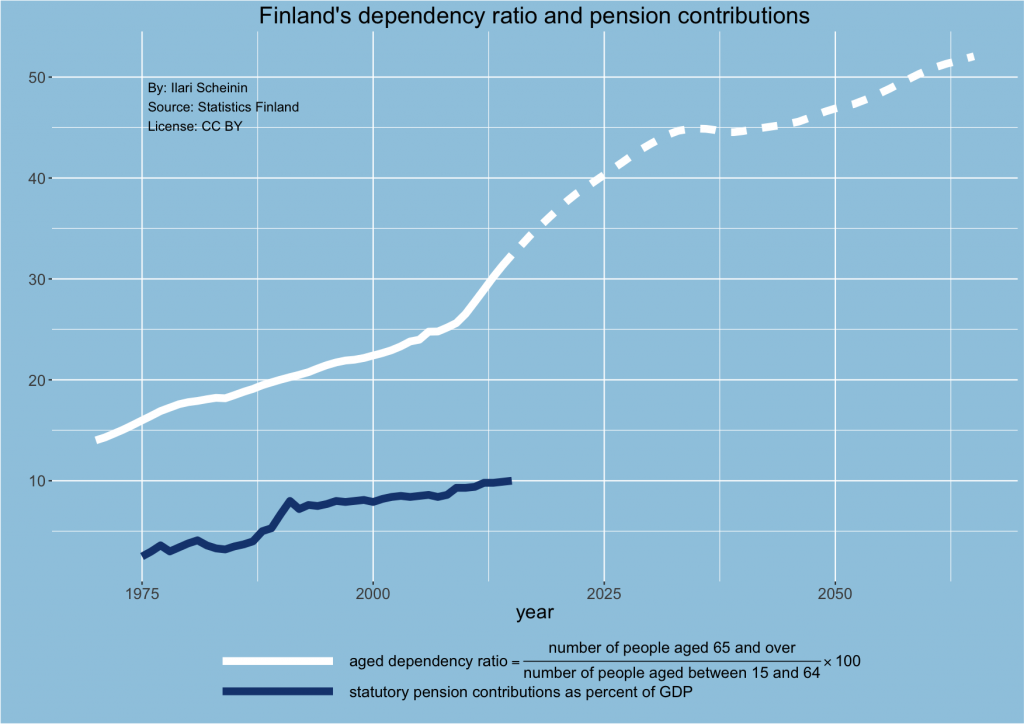 finland-dependency-ratio